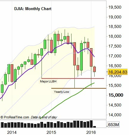 DJIA_Monthly_Chart_on_07_Feb_2016