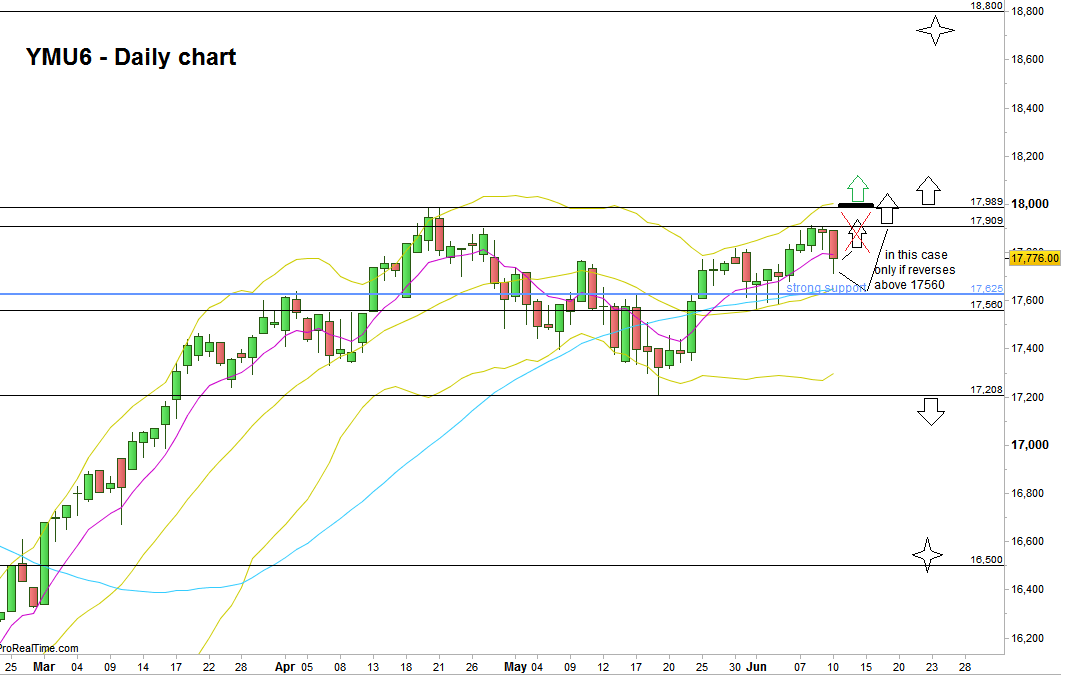 Dow Futures: Daily chart with the main scenarios mentioned (at the courtesy of prorealtime.com)