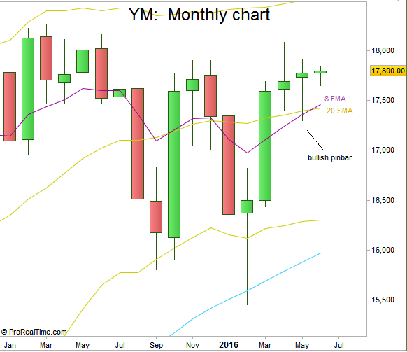 Chart1: Dow Futures, Monthly chart (at the courtesy of prorealtime.com)