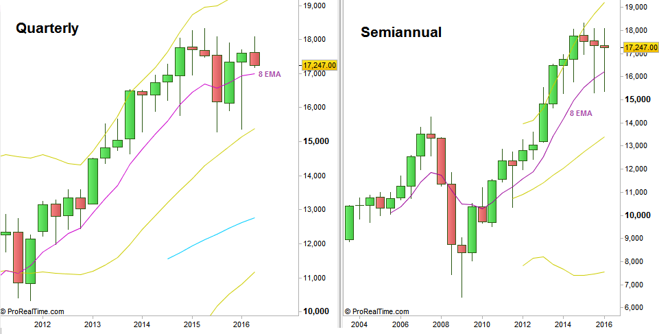 Dow Futures: Quarterly and Semiannual charts (at the courtesy of prorealtime.com)