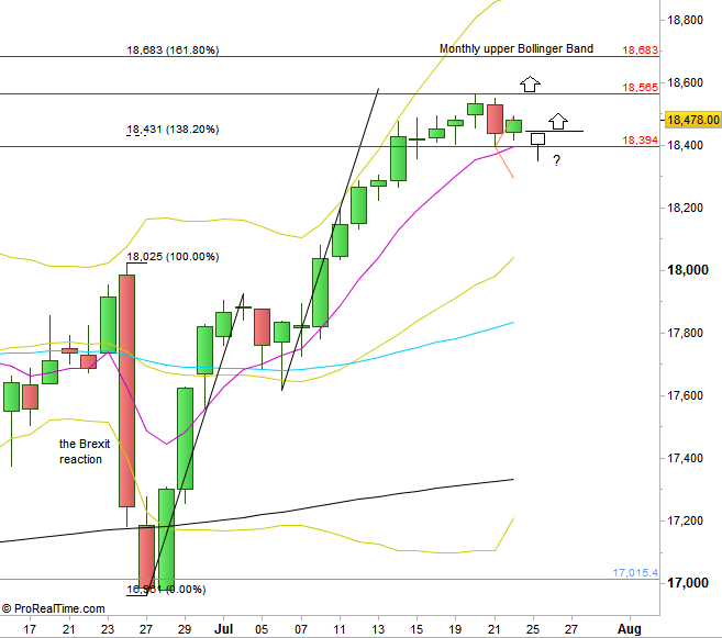 Dow Futures: Daily chart (at the courtesy of prorealtime.com)