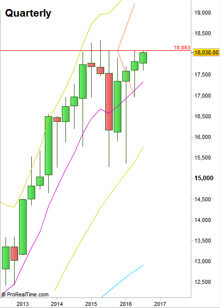 DOW Futures : Quarterly chart (at the courtesy of prorealtime.com)