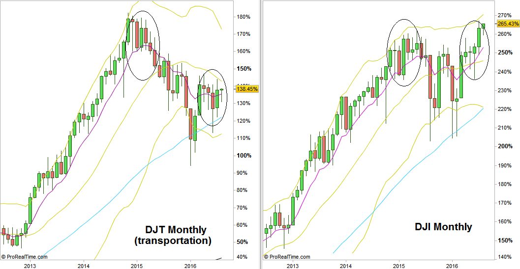 DJT-Dow Transportation (left) vs. DJI- Dow Industrials (right) Monthly charts (at the courtesy of prorealtime.com)