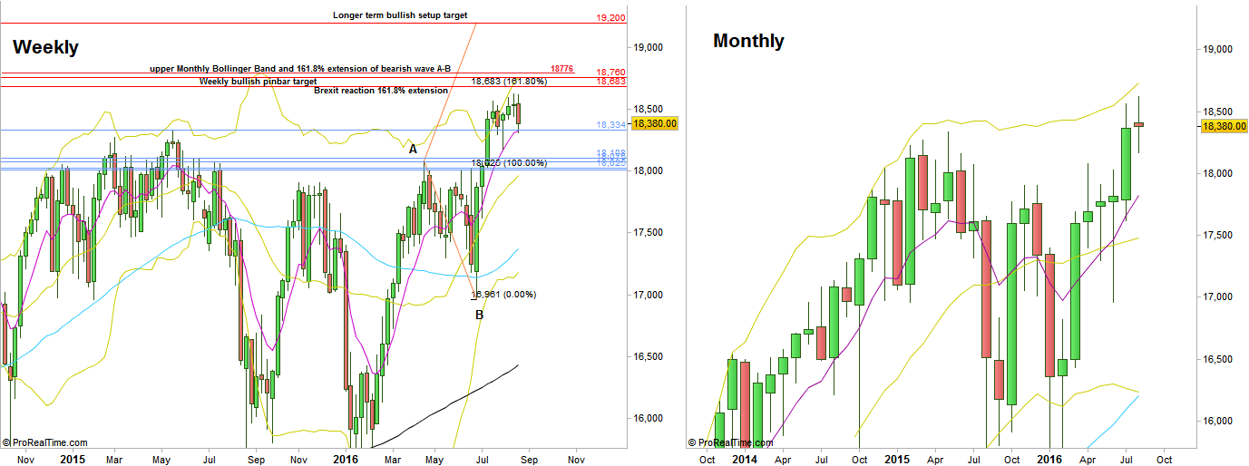 Dow futures, Weekly and Monthly charts (at the courtesy of prorealtime.com)