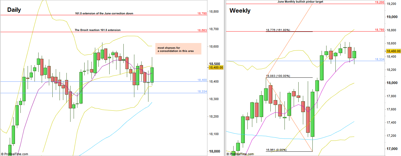 Dow Futures, Daily and Weekly charts - not by the same scale (at the courtesy of prorealtime.com)
