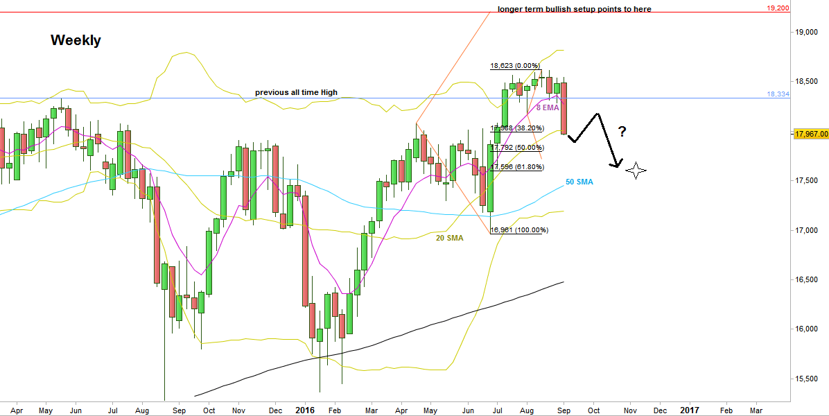 Dow Futures, Weekly chart (at the courtesy of prorealtime.com)