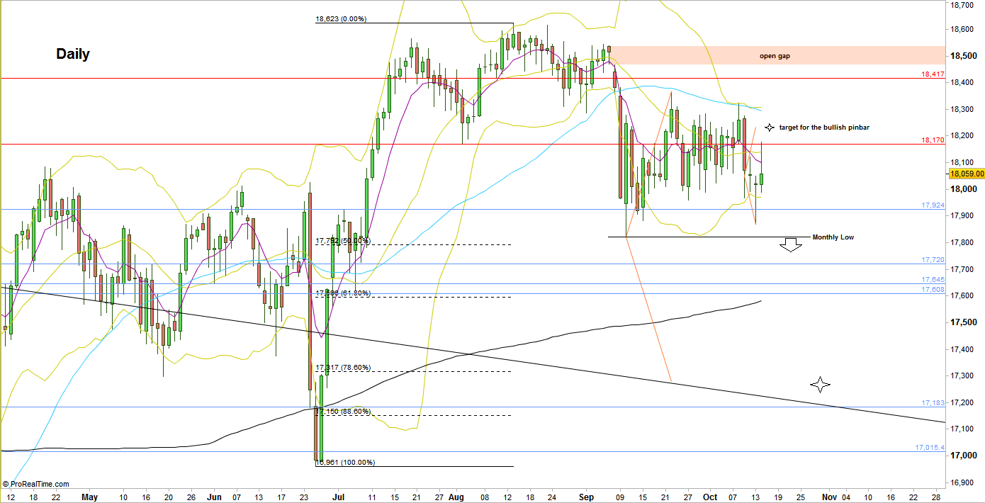 Dow Futures, Daily chart (at the courtesy of prorealtime.com)