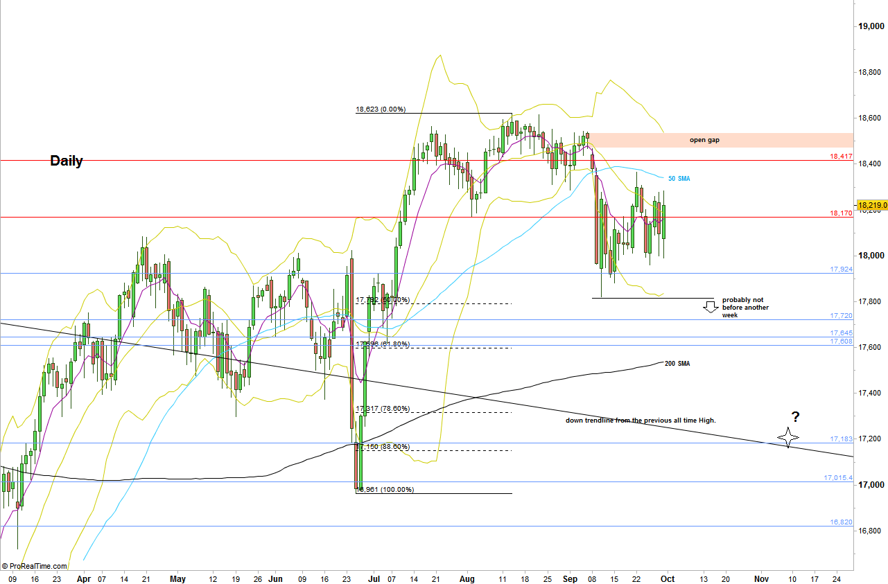 Dow Futures, Daily chart with main support and resistance lines (at the courtesy of prorealtime.com)