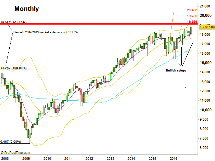 Dow Futures, Monthly chart (at the courtesy of prorealtime.com)