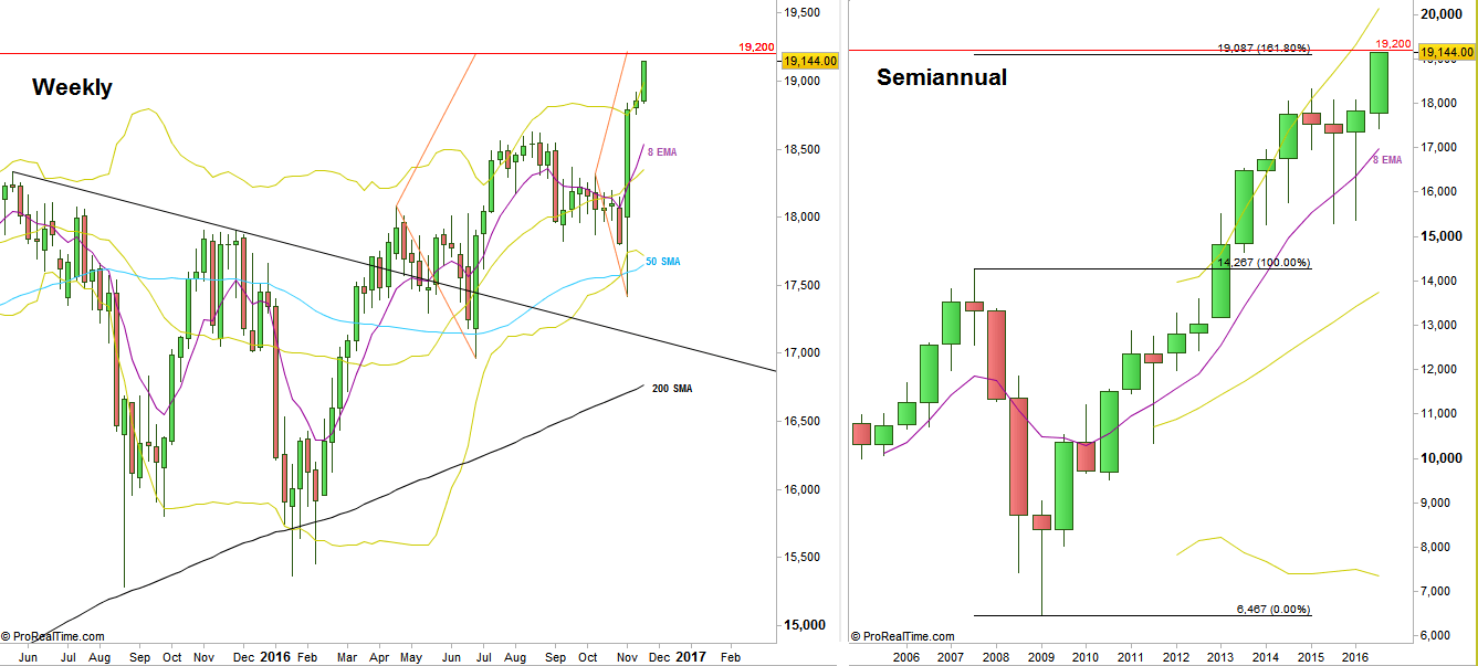Dow Futures, Weekly and Semiannual charts (at the courtesy of prorealtime.com)